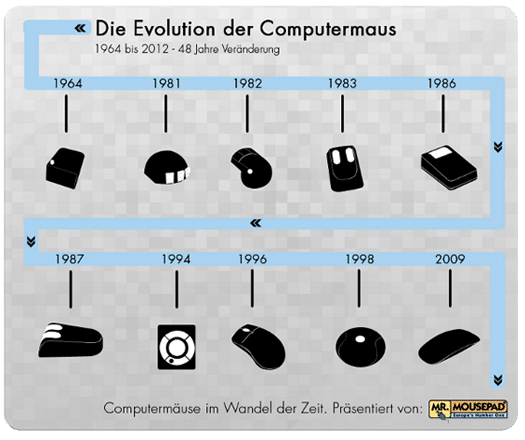 MouseBlog Mr.Mousepad - die Evolution der Computermaus